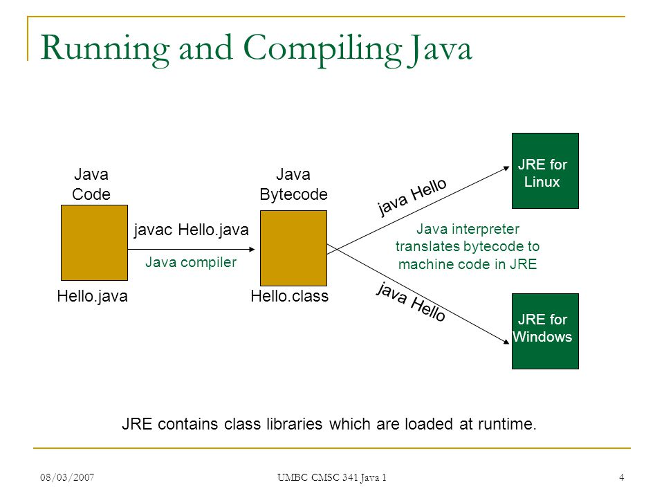 08/03/2007 UMBC CMSC 341 Java 1 4 Running and Compiling Java Java Code Java Bytecode JRE for Linux JRE for Windows Java compiler Hello.java javac Hello.java Hello.class java Hello Java interpreter translates bytecode to machine code in JRE JRE contains class libraries which are loaded at runtime.