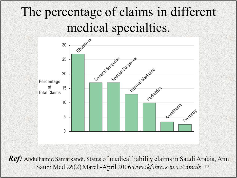10 The percentage of claims in different medical specialties.