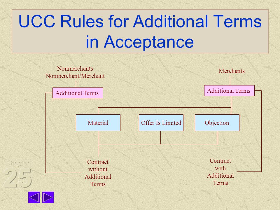 UCC Rules for Additional Terms in Acceptance Additional Terms MaterialOffer Is LimitedObjection Contract without Additional Terms Contract with Additional Terms Nonmerchants Nonmerchant/Merchant Merchants Additional Terms