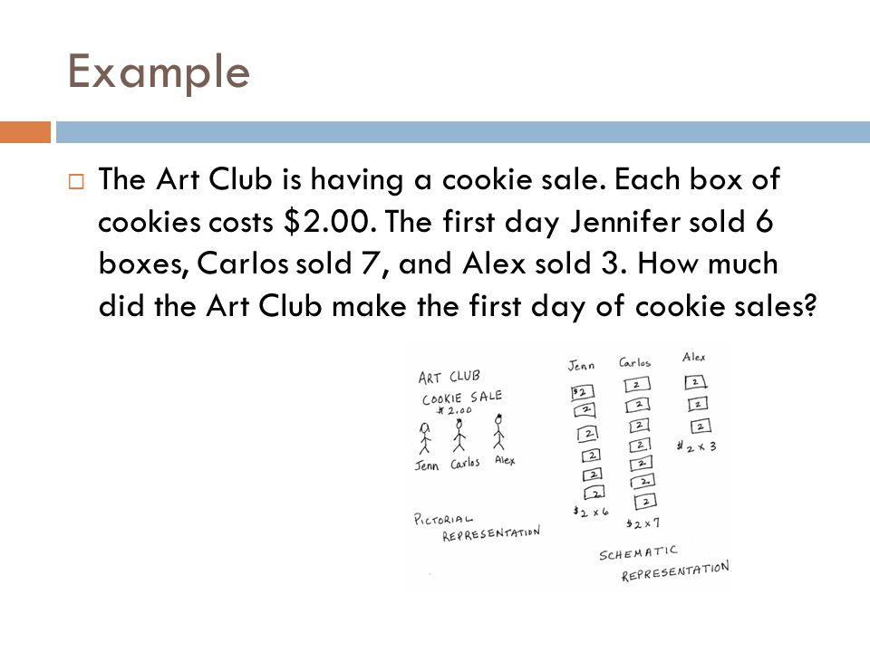 Example  The Art Club is having a cookie sale. Each box of cookies costs $2.00.
