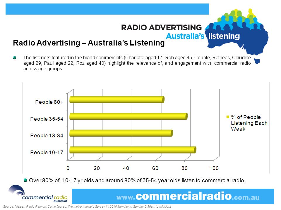 Radio Advertising – Australia's Listening The listeners featured in the brand commercials (Charlotte aged 17, Rob aged 45, Couple, Retirees, Claudine aged 29, Paul aged 22, Roz aged 40) highlight the relevance of, and engagement with, commercial radio across age groups.