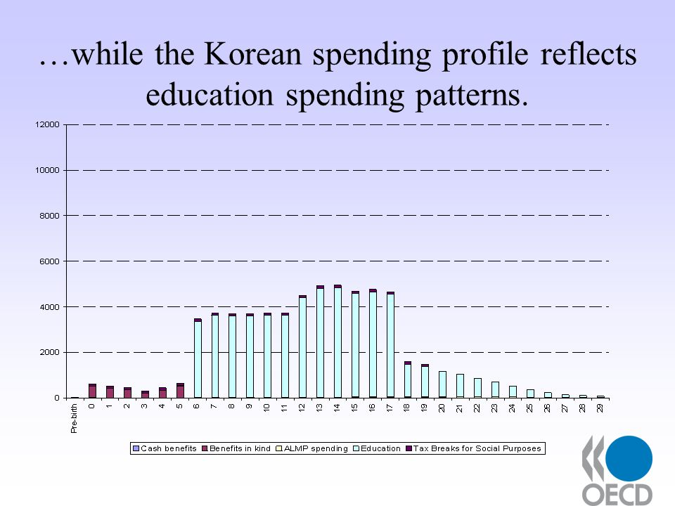 …while the Korean spending profile reflects education spending patterns.