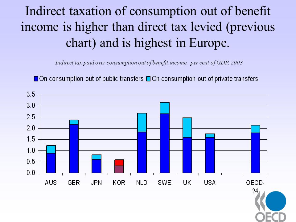 Indirect taxation of consumption out of benefit income is higher than direct tax levied (previous chart) and is highest in Europe.