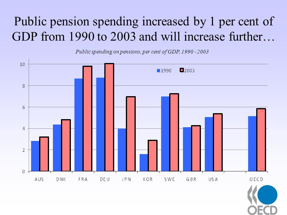 Public pension spending increased by 1 per cent of GDP from 1990 to 2003 and will increase further… Public spending on pensions, per cent of GDP,