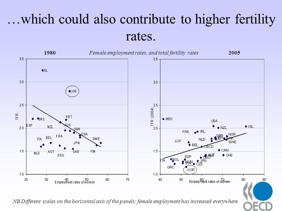 …which could also contribute to higher fertility rates.