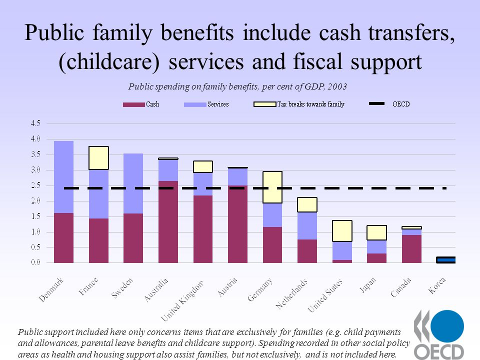 Public family benefits include cash transfers, (childcare) services and fiscal support Public spending on family benefits, per cent of GDP, 2003 Public support included here only concerns items that are exclusively for families (e.g.