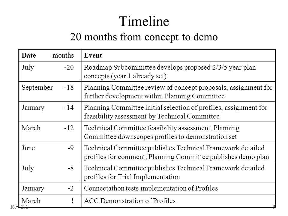 Rev 2.13 Timeline 20 months from concept to demo DatemonthsEvent July-20Roadmap Subcommittee develops proposed 2/3/5 year plan concepts (year 1 already set) September -18Planning Committee review of concept proposals, assignment for further development within Planning Committee January -14Planning Committee initial selection of profiles, assignment for feasibility assessment by Technical Committee March-12Technical Committee feasibility assessment, Planning Committee downscopes profiles to demonstration set June-9Technical Committee publishes Technical Framework detailed profiles for comment; Planning Committee publishes demo plan July-8Technical Committee publishes Technical Framework detailed profiles for Trial Implementation January-2Connectathon tests implementation of Profiles March!ACC Demonstration of Profiles