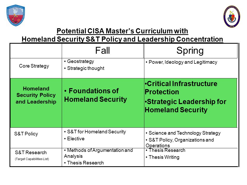 Potential CISA Master's Curriculum with Homeland Security S&T Policy and Leadership Concentration Core Strategy S&T Policy S&T Research (Target Capabilities List) SpringFall Thesis Research Thesis Writing Methods of Argumentation and Analysis Thesis Research Science and Technology Strategy S&T Policy, Organizations and Operations S&T for Homeland Security Elective Critical Infrastructure Protection Strategic Leadership for Homeland Security Foundations of Homeland Security Power, Ideology and Legitimacy Geostrategy Strategic thought Homeland Security Policy and Leadership