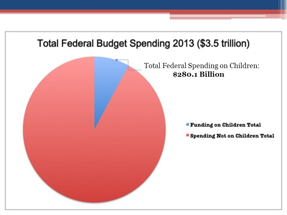 Total Federal Spending on Children: $280.1 Billion