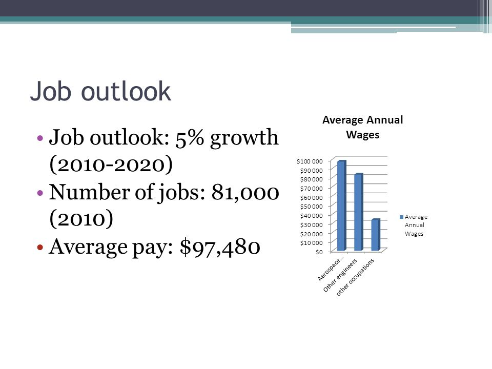 Job outlook Job outlook: 5% growth ( ) Number of jobs: 81,000 (2010) Average pay: $97,480
