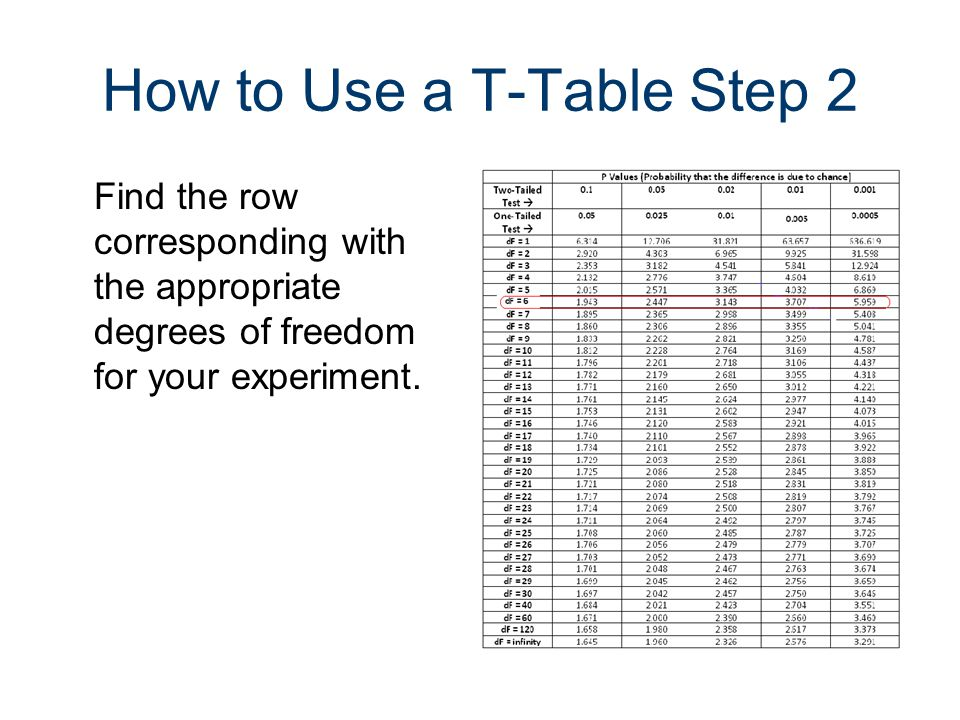 How to Use a T-Table Step 2 Find the row corresponding with the appropriate degrees of freedom for your experiment.