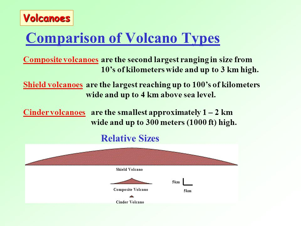 Comparison of Volcano Types Composite volcanoesare the second largest ranging in size from 10's of kilometers wide and up to 3 km high.