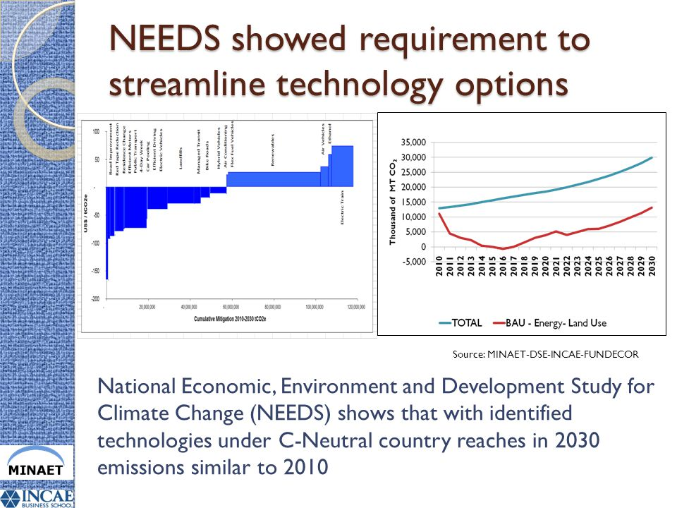 NEEDS showed requirement to streamline technology options National Economic, Environment and Development Study for Climate Change (NEEDS) shows that with identified technologies under C-Neutral country reaches in 2030 emissions similar to 2010 Source: MINAET-DSE-INCAE-FUNDECOR