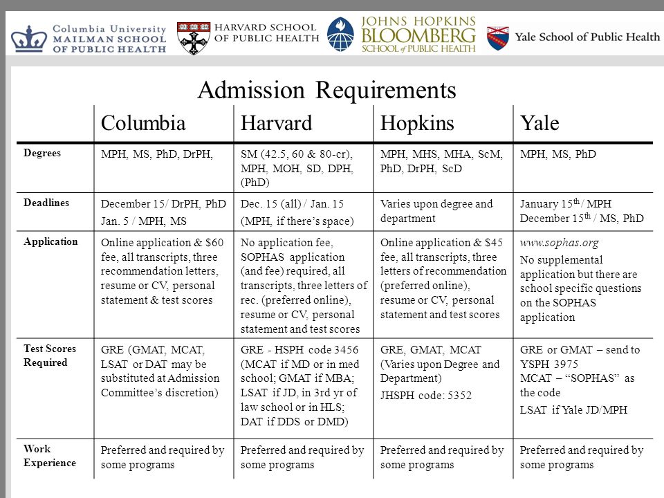 public health essay rollins school of public health admissions     What is Public Health