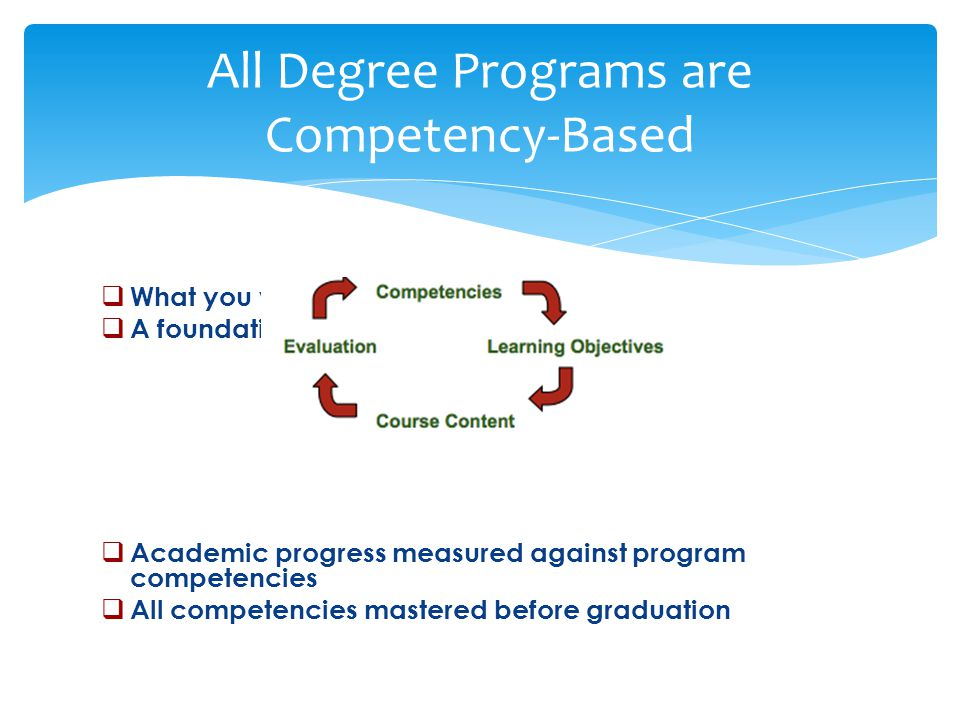 All Degree Programs are Competency-Based  What you will be able to do…  A foundation for the curriculum  Academic progress measured against program competencies  All competencies mastered before graduation