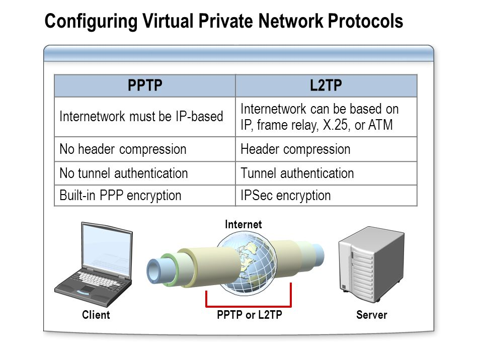Configuring Virtual Private Network Protocols PPTP or L2TP PPTP Internetwork must be IP-based No header compression No tunnel authentication Built-in PPP encryption ClientServer L2TP Internetwork can be based on IP, frame relay, X.25, or ATM Header compression Tunnel authentication IPSec encryption Internet