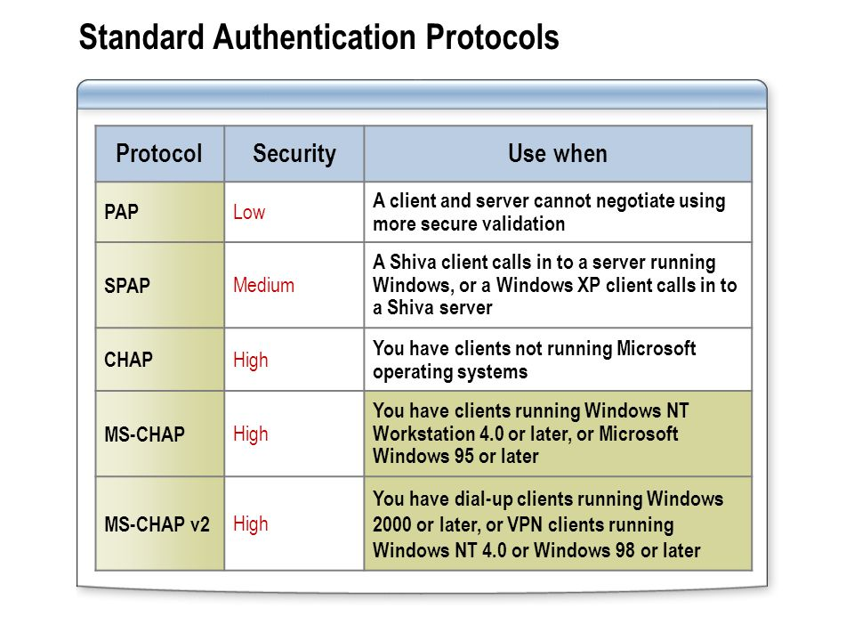 Standard Authentication Protocols ProtocolSecurityUse when PAP Low A client and server cannot negotiate using more secure validation SPAP Medium A Shiva client calls in to a server running Windows, or a Windows XP client calls in to a Shiva server CHAP High You have clients not running Microsoft operating systems MS-CHAP High You have clients running Windows NT Workstation 4.0 or later, or Microsoft Windows 95 or later MS-CHAP v2 High You have dial-up clients running Windows 2000 or later, or VPN clients running Windows NT 4.0 or Windows 98 or later