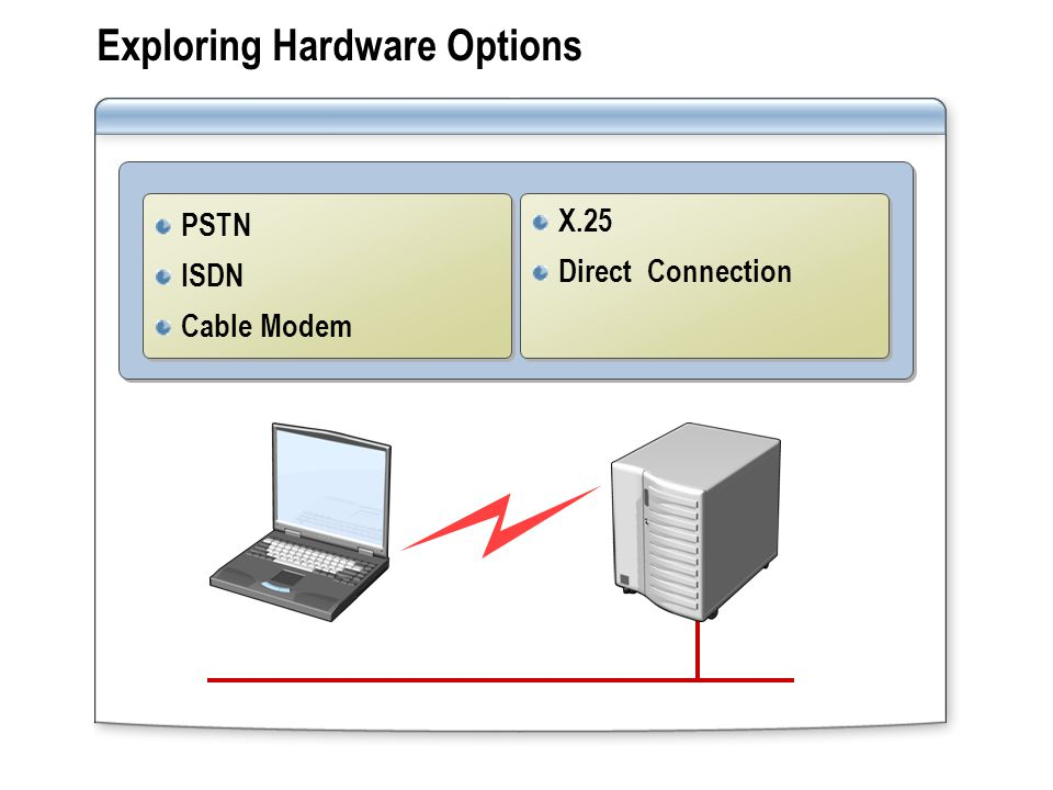 Exploring Hardware Options PSTN ISDN Cable Modem PSTN ISDN Cable Modem X.25 Direct Connection X.25 Direct Connection