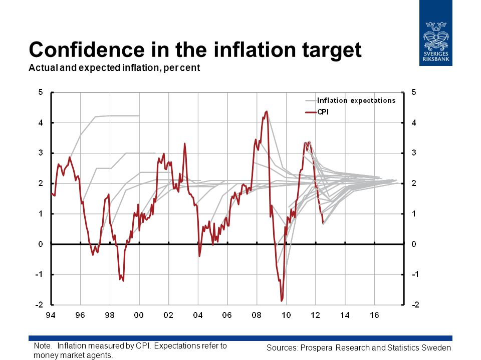 Confidence in the inflation target Actual and expected inflation, per cent Sources: Prospera Research and Statistics Sweden Note.