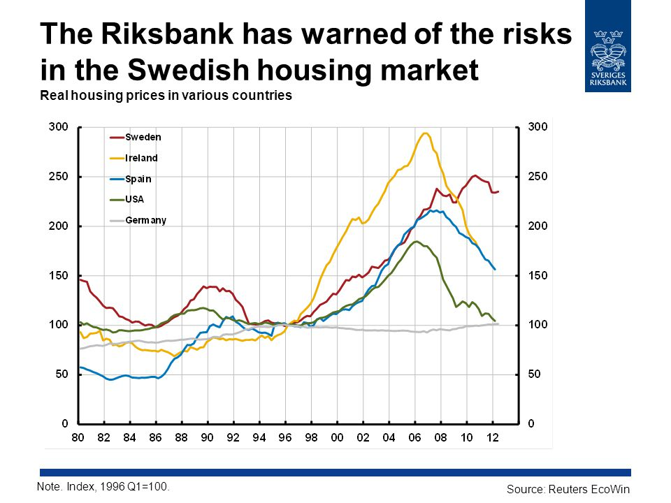 The Riksbank has warned of the risks in the Swedish housing market Real housing prices in various countries Note.