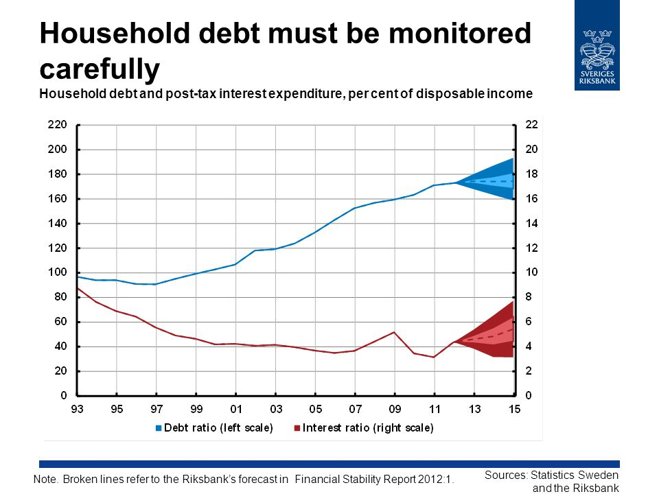 Household debt must be monitored carefully Household debt and post-tax interest expenditure, per cent of disposable income Note.