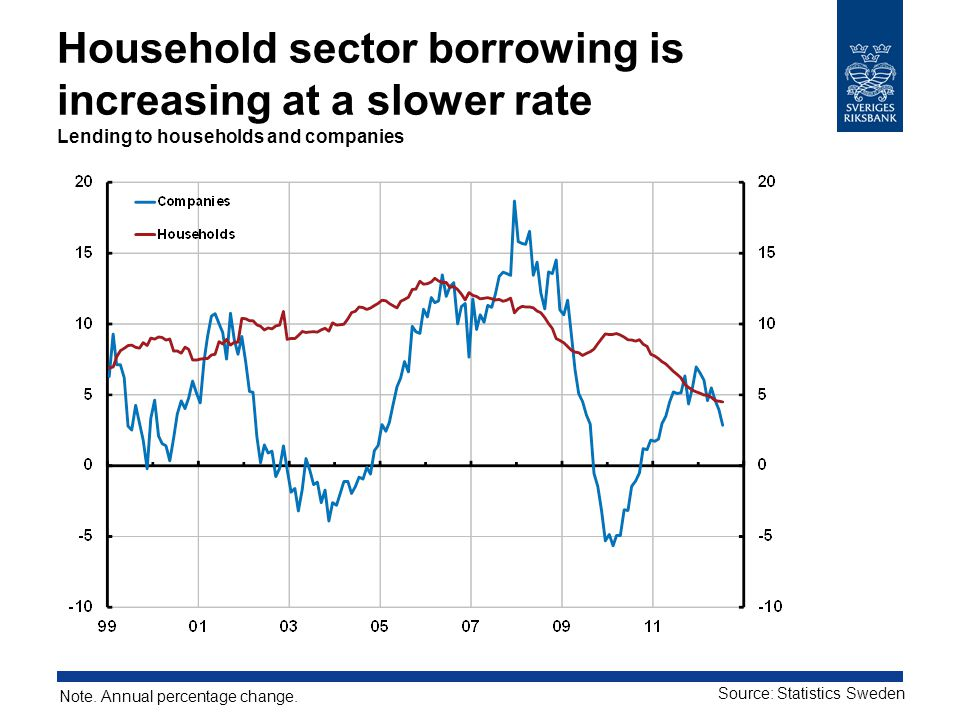 Household sector borrowing is increasing at a slower rate Lending to households and companies Note.