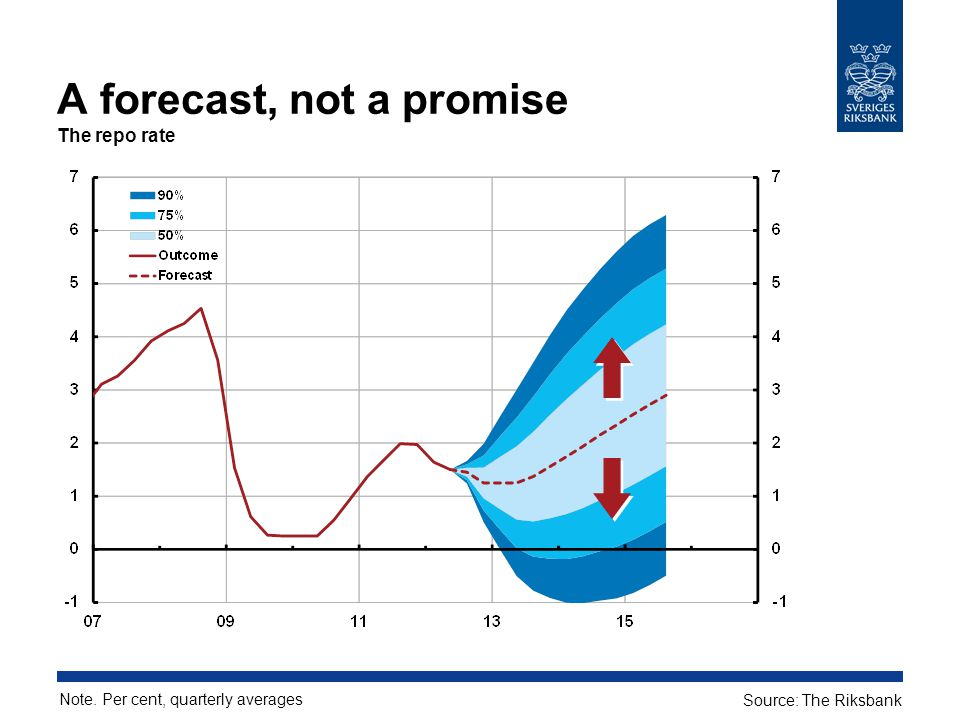 A forecast, not a promise The repo rate Note. Per cent, quarterly averages Source: The Riksbank