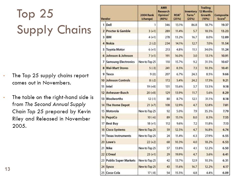 Top 25 Supply Chains The Top 25 supply chains report comes out in Novembers.