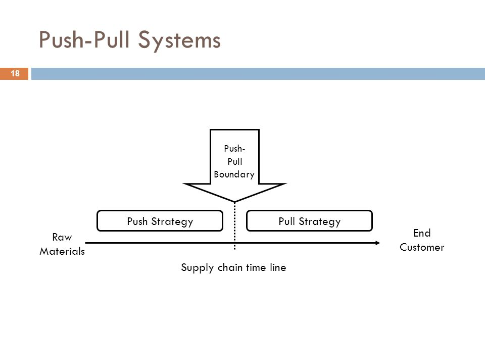 Push-Pull Systems Push StrategyPull Strategy Raw Materials End Customer Push- Pull Boundary Supply chain time line 18