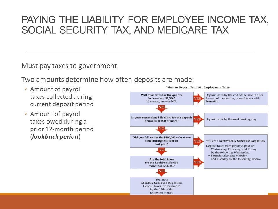 PAYING THE LIABILITY FOR EMPLOYEE INCOME TAX, SOCIAL SECURITY TAX, AND MEDICARE TAX Must pay taxes to government Two amounts determine how often deposits are made: ◦Amount of payroll taxes collected during current deposit period ◦Amount of payroll taxes owed during a prior 12-month period (lookback period)