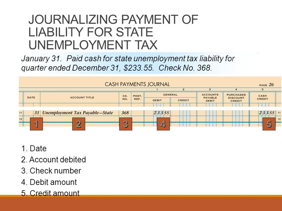 JOURNALIZING PAYMENT OF LIABILITY FOR STATE UNEMPLOYMENT TAX January 31.