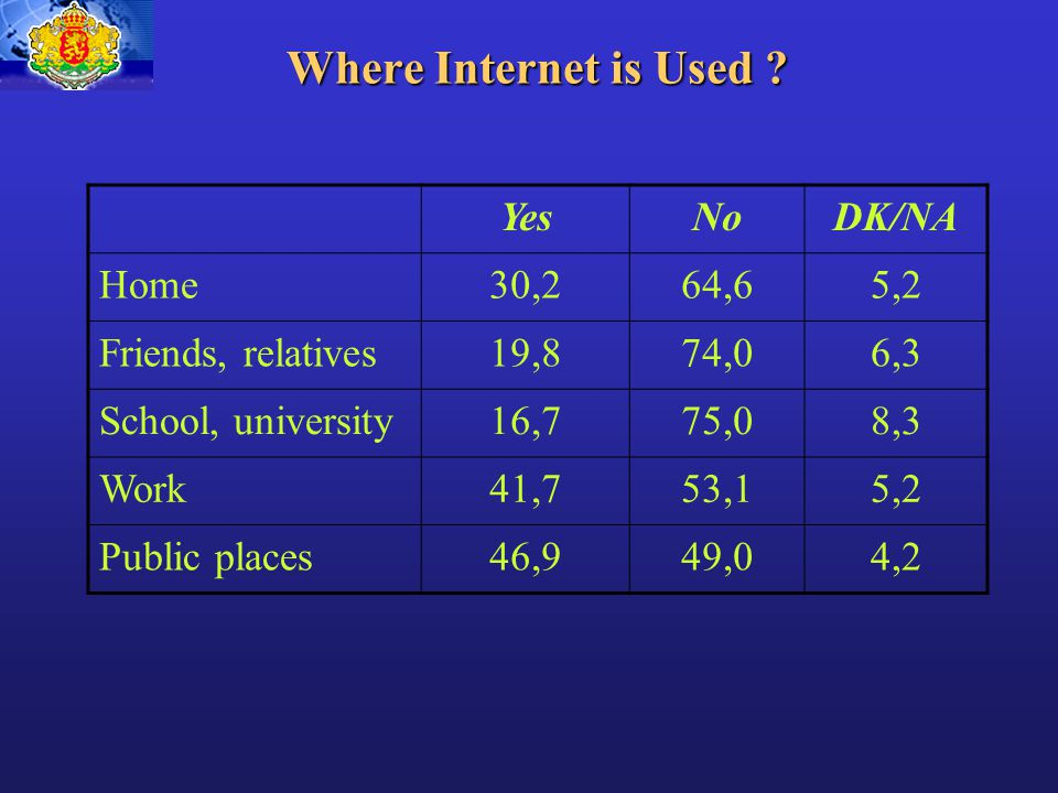 Where Internet is Used .