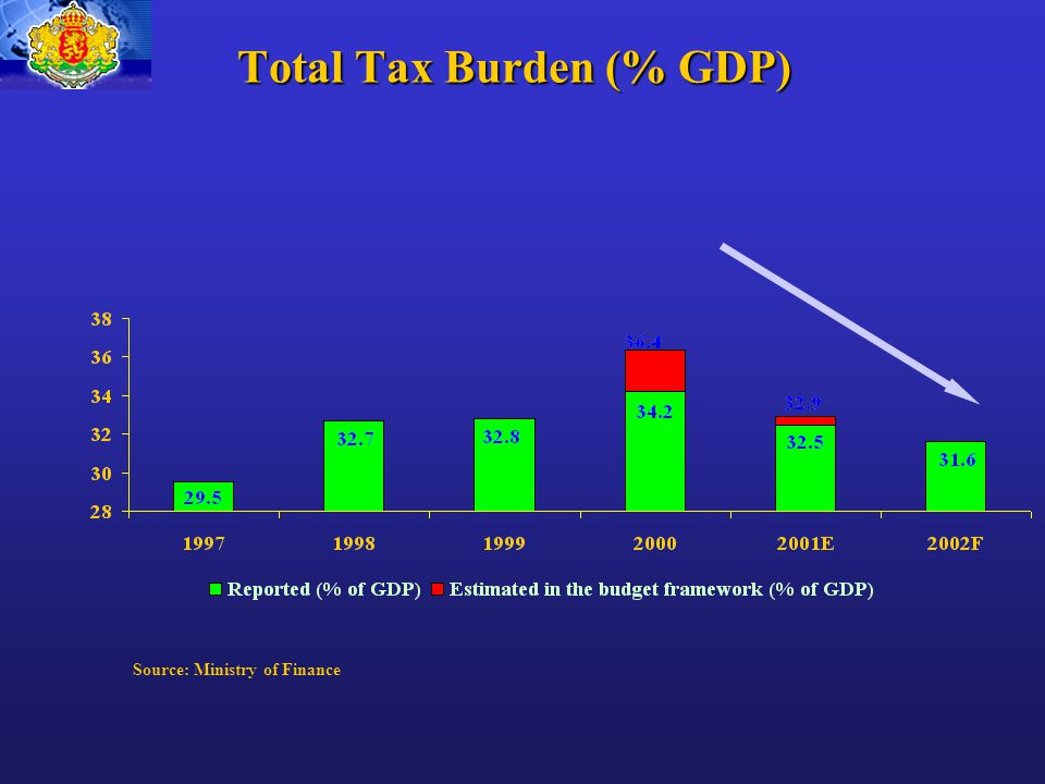 Total Tax Burden (% GDP) Source: Ministry of Finance