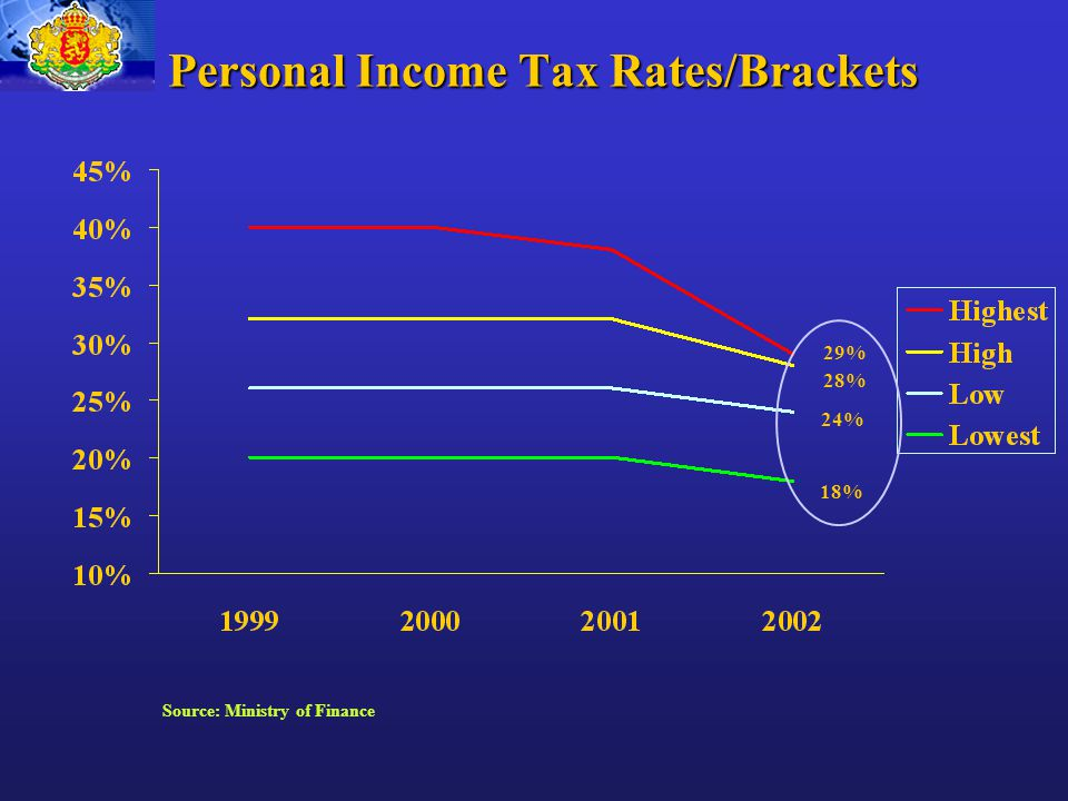 Personal Income Tax Rates/Brackets 29% 28% 24% 18% Source: Ministry of Finance
