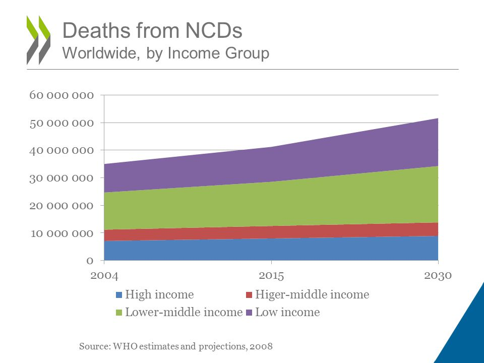 Deaths from NCDs Worldwide, by Income Group Source: WHO estimates and projections, 2008