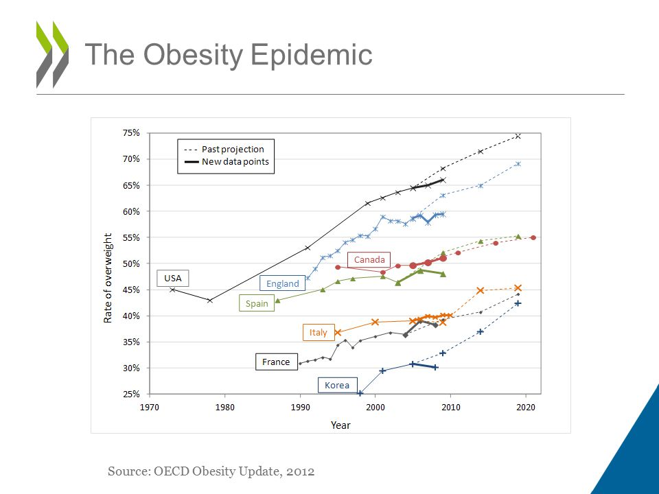 The Obesity Epidemic Source: OECD Obesity Update, 2012