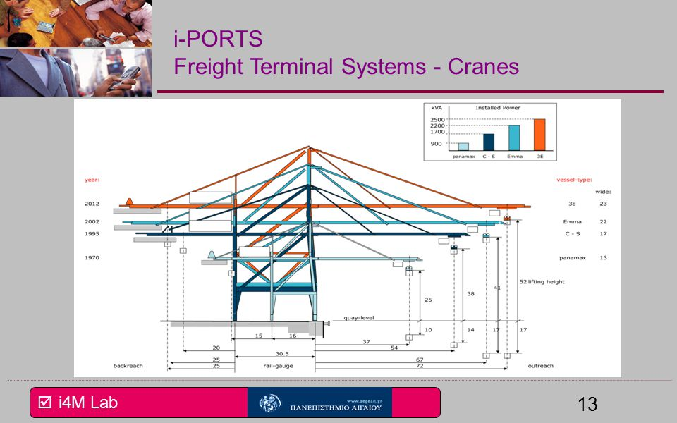 i4M Lab 13 i-PORTS Freight Terminal Systems - Cranes