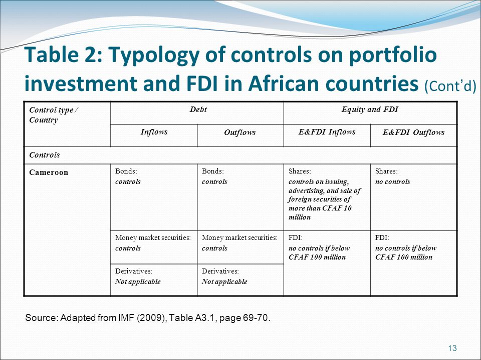 Table 2: Typology of controls on portfolio investment and FDI in African countries (Cont ' d) Control type / Country DebtEquity and FDI InflowsOutflowsE&FDI InflowsE&FDI Outflows Controls Cameroon Bonds: controls Bonds: controls Shares: controls on issuing, advertising, and sale of foreign securities of more than CFAF 10 million Shares: no controls Money market securities: controls Money market securities: controls FDI: no controls if below CFAF 100 million FDI: no controls if below CFAF 100 million Derivatives: Not applicable Derivatives: Not applicable Source: Adapted from IMF (2009), Table A3.1, page 69-70.