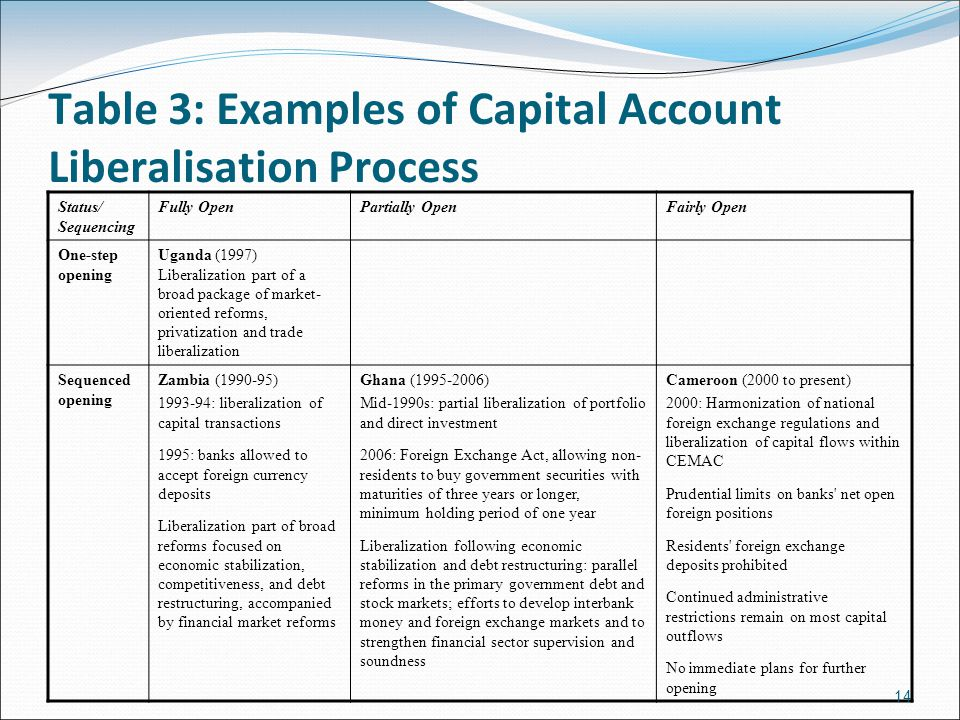 Table 3: Examples of Capital Account Liberalisation Process Status/ Sequencing Fully OpenPartially OpenFairly Open One-step opening Uganda (1997) Liberalization part of a broad package of market- oriented reforms, privatization and trade liberalization Sequenced opening Zambia (1990-95) 1993-94: liberalization of capital transactions 1995: banks allowed to accept foreign currency deposits Liberalization part of broad reforms focused on economic stabilization, competitiveness, and debt restructuring, accompanied by financial market reforms Ghana (1995-2006) Mid-1990s: partial liberalization of portfolio and direct investment 2006: Foreign Exchange Act, allowing non- residents to buy government securities with maturities of three years or longer, minimum holding period of one year Liberalization following economic stabilization and debt restructuring: parallel reforms in the primary government debt and stock markets; efforts to develop interbank money and foreign exchange markets and to strengthen financial sector supervision and soundness Cameroon (2000 to present) 2000: Harmonization of national foreign exchange regulations and liberalization of capital flows within CEMAC Prudential limits on banks net open foreign positions Residents foreign exchange deposits prohibited Continued administrative restrictions remain on most capital outflows No immediate plans for further opening 14