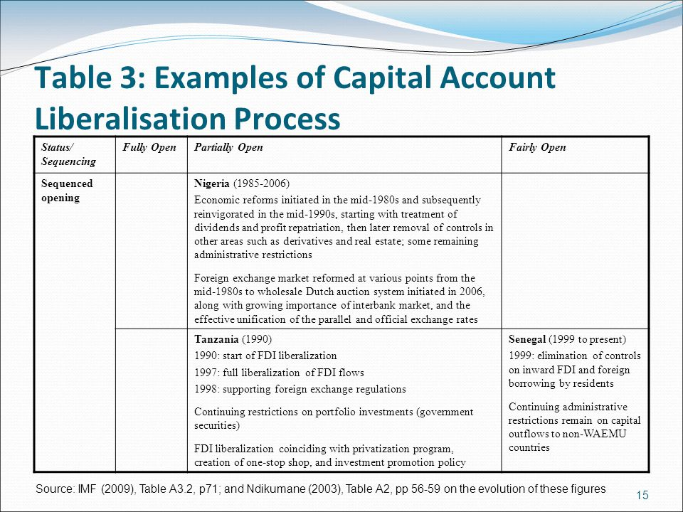 Table 3: Examples of Capital Account Liberalisation Process Status/ Sequencing Fully OpenPartially OpenFairly Open Sequenced opening Nigeria (1985-2006) Economic reforms initiated in the mid-1980s and subsequently reinvigorated in the mid-1990s, starting with treatment of dividends and profit repatriation, then later removal of controls in other areas such as derivatives and real estate; some remaining administrative restrictions Foreign exchange market reformed at various points from the mid-1980s to wholesale Dutch auction system initiated in 2006, along with growing importance of interbank market, and the effective unification of the parallel and official exchange rates Tanzania (1990) 1990: start of FDI liberalization 1997: full liberalization of FDI flows 1998: supporting foreign exchange regulations Continuing restrictions on portfolio investments (government securities) FDI liberalization coinciding with privatization program, creation of one-stop shop, and investment promotion policy Senegal (1999 to present) 1999: elimination of controls on inward FDI and foreign borrowing by residents Continuing administrative restrictions remain on capital outflows to non-WAEMU countries Source: IMF (2009), Table A3.2, p71; and Ndikumane (2003), Table A2, pp 56-59 on the evolution of these figures 15