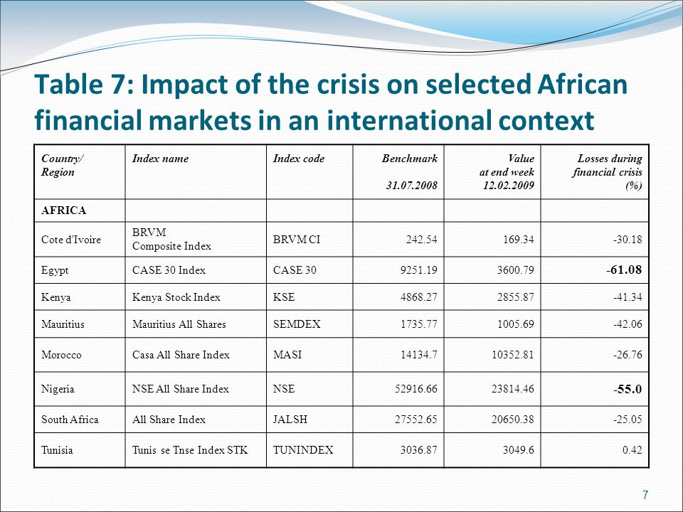 Table 7: Impact of the crisis on selected African financial markets in an international context Country/ Region Index nameIndex codeBenchmark 31.07.2008 Value at end week 12.02.2009 Losses during financial crisis (%) AFRICA Cote d Ivoire BRVM Composite Index BRVM CI242.54169.34-30.18 EgyptCASE 30 IndexCASE 309251.193600.79 -61.08 KenyaKenya Stock IndexKSE4868.272855.87-41.34 MauritiusMauritius All SharesSEMDEX1735.771005.69-42.06 MoroccoCasa All Share IndexMASI14134.710352.81-26.76 NigeriaNSE All Share IndexNSE52916.6623814.46 -55.0 South AfricaAll Share IndexJALSH27552.6520650.38-25.05 TunisiaTunis se Tnse Index STKTUNINDEX3036.873049.60.42 7