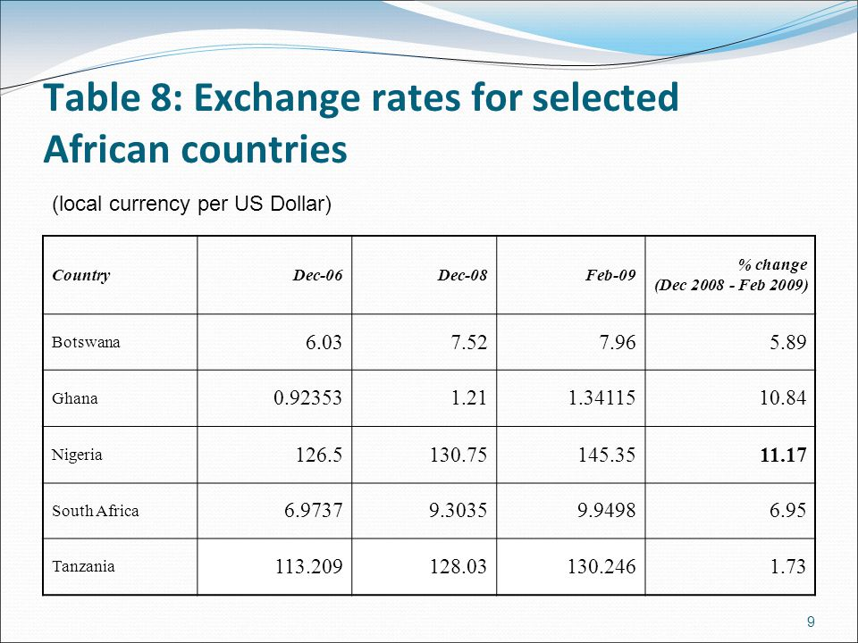 Table 8: Exchange rates for selected African countries CountryDec-06Dec-08Feb-09 % change (Dec 2008 - Feb 2009) Botswana 6.037.527.965.89 Ghana 0.923531.211.3411510.84 Nigeria 126.5130.75145.3511.17 South Africa 6.97379.30359.94986.95 Tanzania 113.209128.03130.2461.73 (local currency per US Dollar) 9