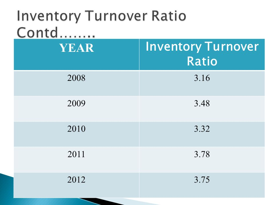 YEAR Inventory Turnover Ratio
