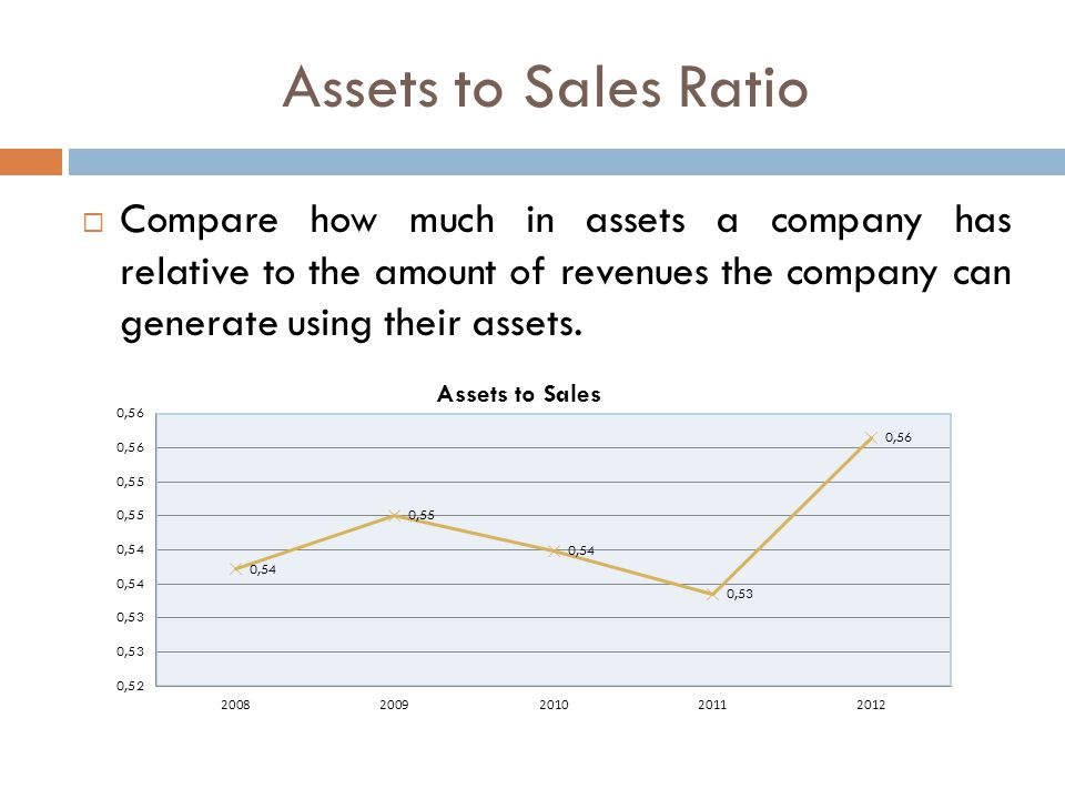 Assets to Sales Ratio  Compare how much in assets a company has relative to the amount of revenues the company can generate using their assets.