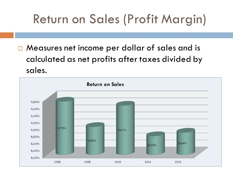 Return on Sales (Profit Margin)  Measures net income per dollar of sales and is calculated as net profits after taxes divided by sales.