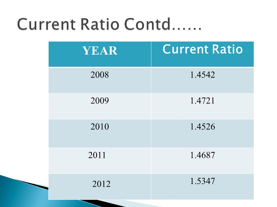 YEAR Current Ratio