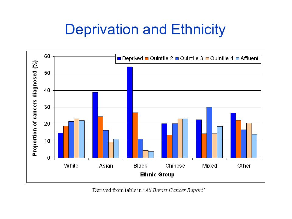 Deprivation and Ethnicity Derived from table in 'All Breast Cancer Report'