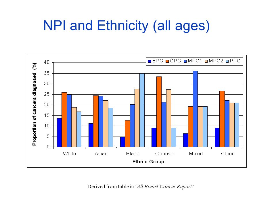 NPI and Ethnicity (all ages) Derived from table in 'All Breast Cancer Report'