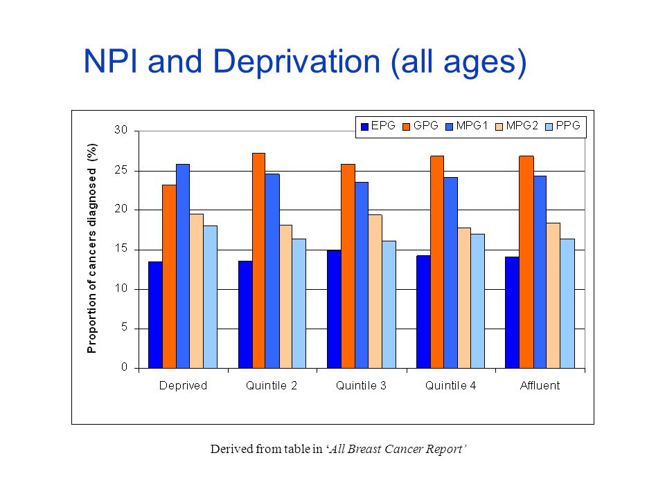NPI and Deprivation (all ages) Derived from table in 'All Breast Cancer Report'