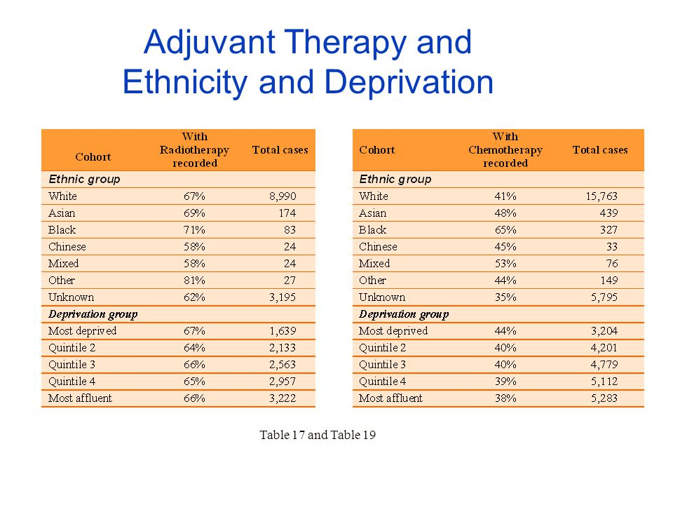 Adjuvant Therapy and Ethnicity and Deprivation Table 17 and Table 19